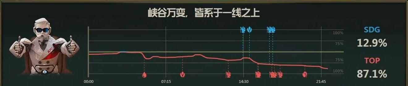 【战报】视野落后被步步蚕食,TOP战胜SDG拿下赛点